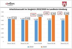 Die Arbeitsliosenzahlen steigen, auch im Landkreis Lüneburg, zwischen Februar und Juli 2020 um immerhin 1056 Personen. Die Hansestadt Lüneburg hat jetzt zur Stützung der lokalen Wirtschaft den Härtefallfonds in die zweite Förderrunde gestellt. (Grafik: Hansestadt Lüneburg - mit Zahlen der örtlichen Agentur für Arbeit)